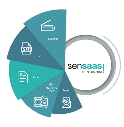 Benefits sensaas Accounts receivable solution