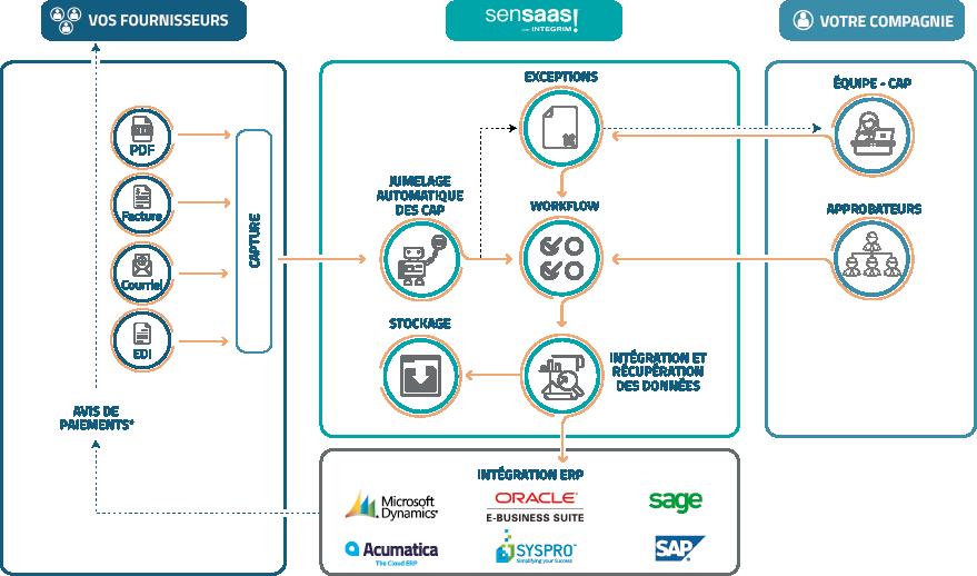 Diagramme Automatisation Comptes Payables SenSaaS , transformation processus financiers