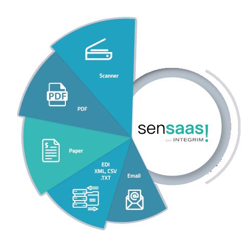SenSaaS Comptes recevables automation