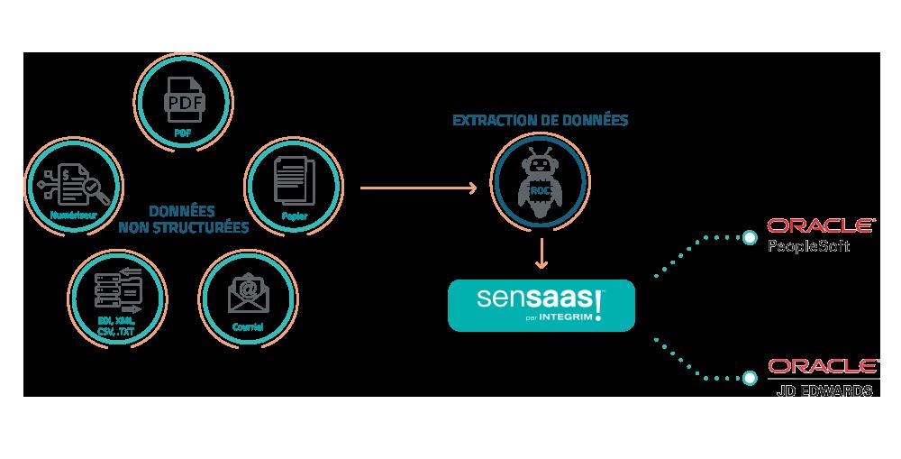Intégration Oracle AP SenSaaS